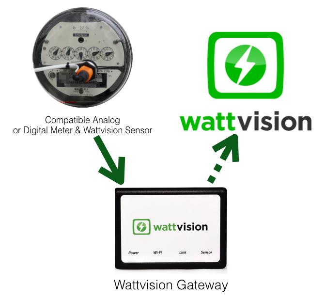 Utility Meter Analog : Sensors wattvision