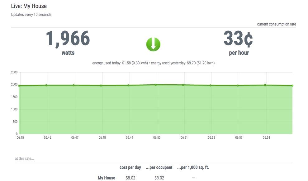 Wattvision com -- save money on energy